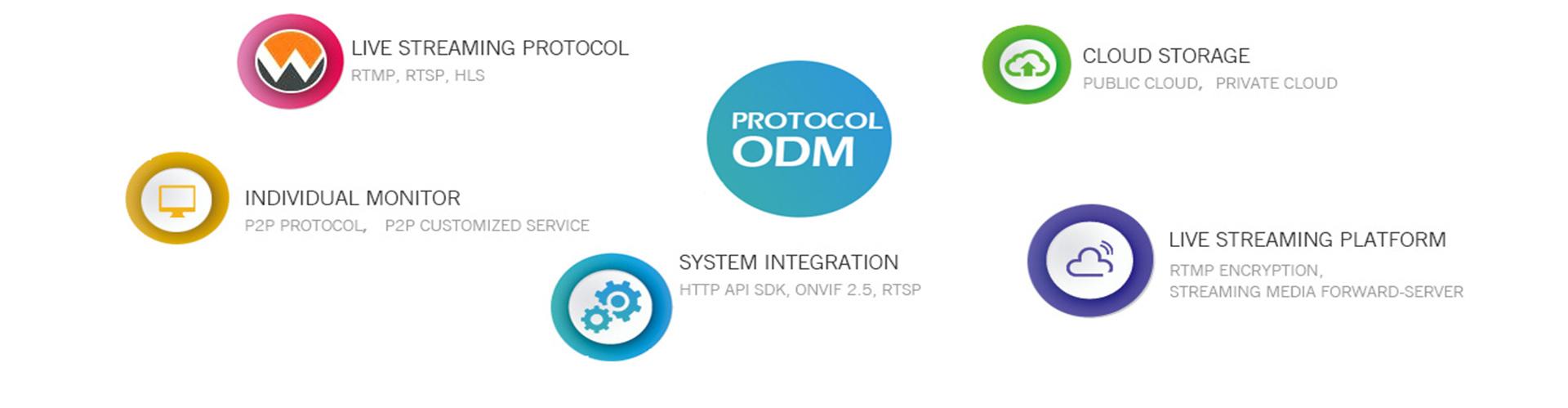 wifi-camera-protocol-odm-rtmp-rtsp-onvif